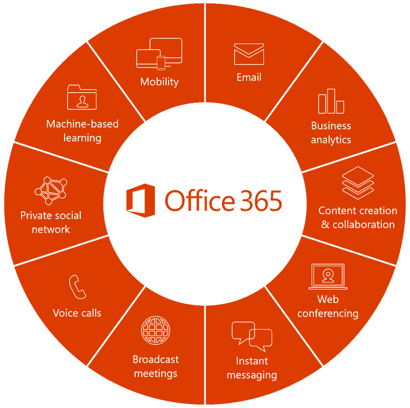 BluShade - Office 365 Services