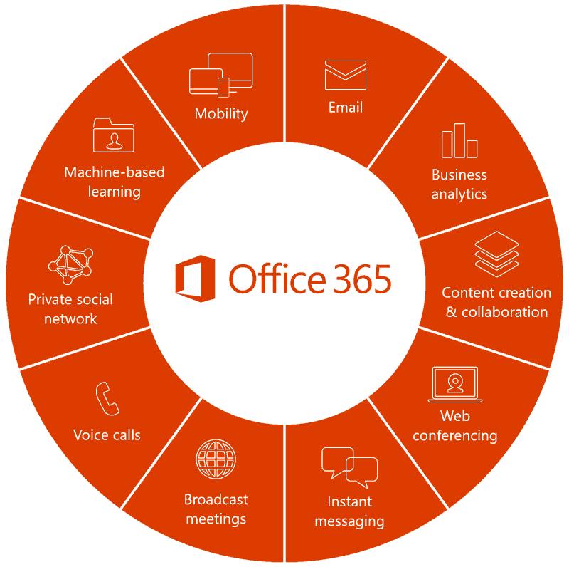 office 365 word online